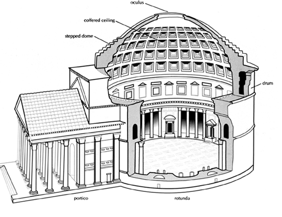 essay on the pantheon